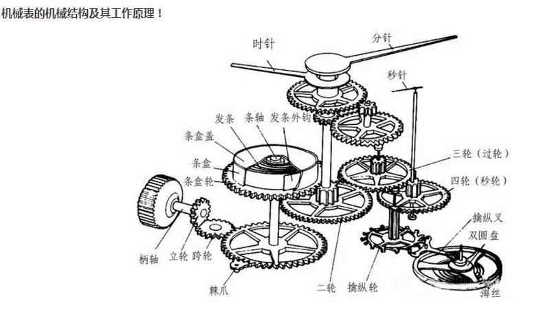 機械式ウォッチがどうして問題を出して 自動巻き原理